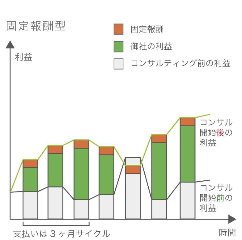 固定報酬型グラフ