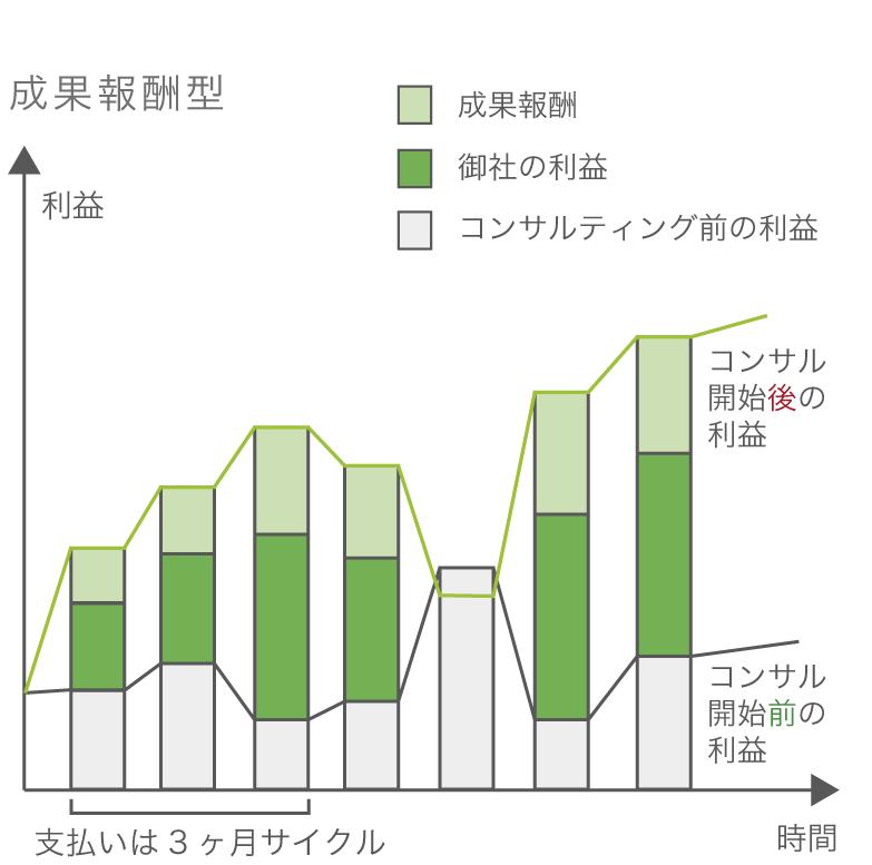 成果報酬型グラフ